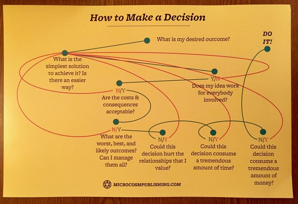 How to Make a Decision (horizontal) blowup