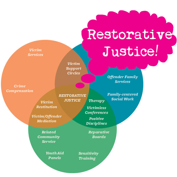 $20 Superpack: Restorative Justice Kit